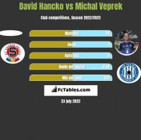 David Hancko vs Michal Veprek h2h player stats