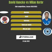 David Hancko vs Milan Kerbr h2h player stats