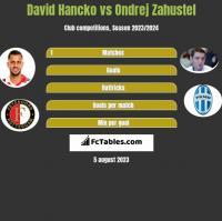 David Hancko vs Ondrej Zahustel h2h player stats