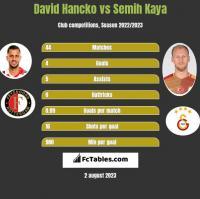 David Hancko vs Semih Kaya h2h player stats