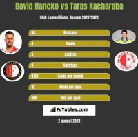 David Hancko vs Taras Kacharaba h2h player stats