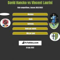 David Hancko vs Vincent Laurini h2h player stats