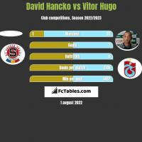 David Hancko vs Vitor Hugo h2h player stats