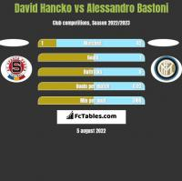 David Hancko vs Alessandro Bastoni h2h player stats