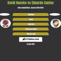 David Hancko vs Eduardo Santos h2h player stats