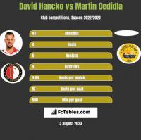 David Hancko vs Martin Cedidla h2h player stats