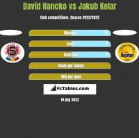 David Hancko vs Jakub Kolar h2h player stats