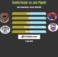 David Healy vs Joe Pigott h2h player stats