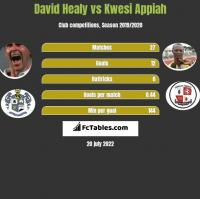David Healy vs Kwesi Appiah h2h player stats