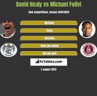David Healy vs Michael Folivi h2h player stats