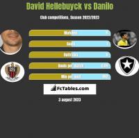 David Hellebuyck vs Danilo h2h player stats