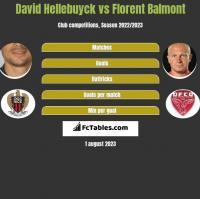 David Hellebuyck vs Florent Balmont h2h player stats