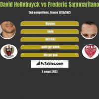 David Hellebuyck vs Frederic Sammaritano h2h player stats