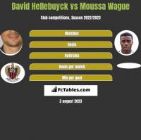 David Hellebuyck vs Moussa Wague h2h player stats