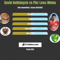 David Hellebuyck vs Pier Lees-Melou h2h player stats