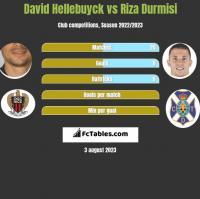 David Hellebuyck vs Riza Durmisi h2h player stats
