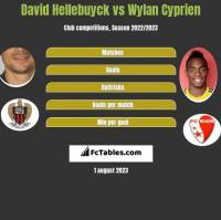David Hellebuyck vs Wylan Cyprien h2h player stats