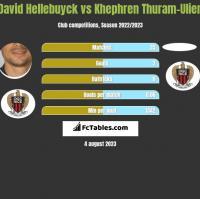 David Hellebuyck vs Khephren Thuram-Ulien h2h player stats