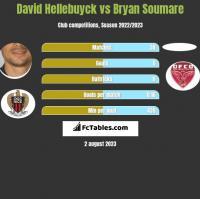 David Hellebuyck vs Bryan Soumare h2h player stats