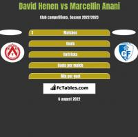 David Henen vs Marcellin Anani h2h player stats