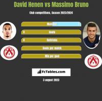 David Henen vs Massimo Bruno h2h player stats