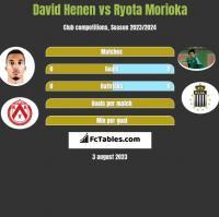 David Henen vs Ryota Morioka h2h player stats