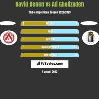 David Henen vs Ali Gholizadeh h2h player stats