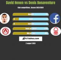 David Henen vs Denis Bonaventure h2h player stats