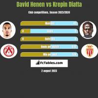 David Henen vs Krepin Diatta h2h player stats