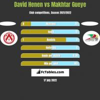 David Henen vs Makhtar Gueye h2h player stats