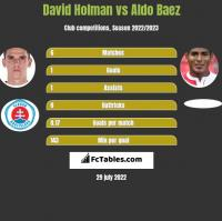 David Holman vs Aldo Baez h2h player stats