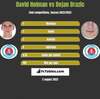 David Holman vs Dejan Drazic h2h player stats