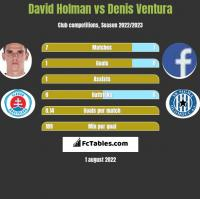 David Holman vs Denis Ventura h2h player stats