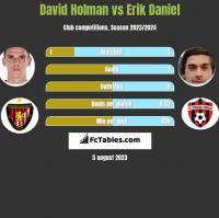 David Holman vs Erik Daniel h2h player stats