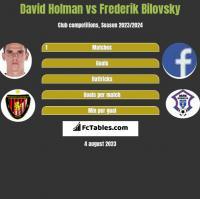 David Holman vs Frederik Bilovsky h2h player stats
