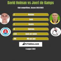 David Holman vs Joeri de Kamps h2h player stats