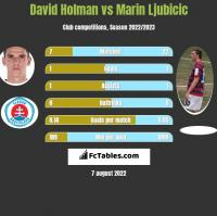 David Holman vs Marin Ljubicic h2h player stats