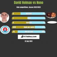 David Holman vs Nono h2h player stats
