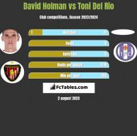 David Holman vs Toni Del Rio h2h player stats