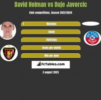 David Holman vs Duje Javorcic h2h player stats