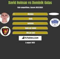 David Holman vs Dominik Gulas h2h player stats