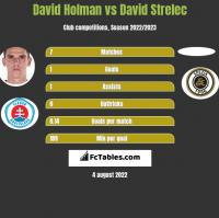 David Holman vs David Strelec h2h player stats