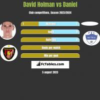 David Holman vs Daniel h2h player stats