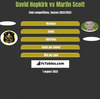 David Hopkirk vs Martin Scott h2h player stats