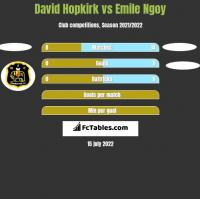 David Hopkirk vs Emile Ngoy h2h player stats