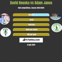 David Houska vs Adam Janos h2h player stats