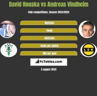 David Houska vs Andreas Vindheim h2h player stats
