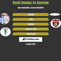 David Houska vs Azevedo h2h player stats