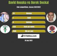 David Houska vs Borek Dockal h2h player stats