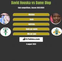 David Houska vs Dame Diop h2h player stats